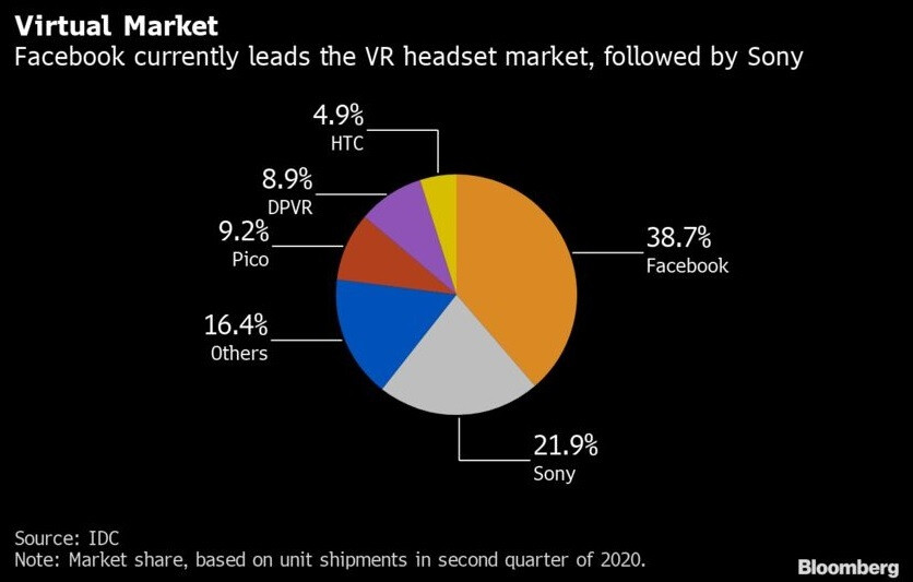 Facebook's Oculus has the leading market share in the VR headset industry - Apple plans to get consumers ready for Apple Glass by launching pricey VR headset next year
