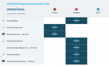 T-Mobile scores big in Opensignal's January Mobile Experience Awards for the U.S. - Latest report says T-Mobile delivers the fastest average 5G download and upload speeds in the U.S.