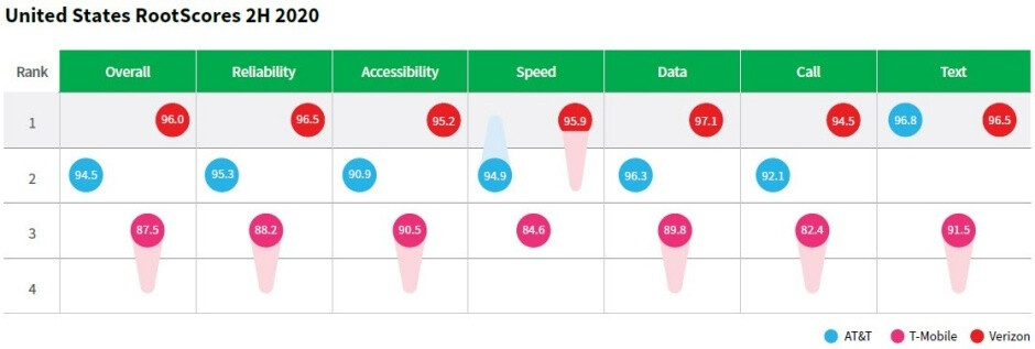 Verizon aplasta a T-Mobile y AT&T en las últimas pruebas de rendimiento de 5G y 4G LTE en todo el país