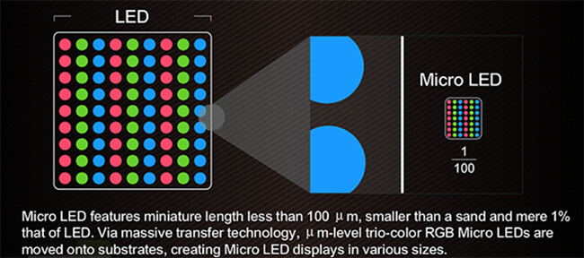 Source TrendForce&nbsp - What is Mini-LED and how it compares against OLED?