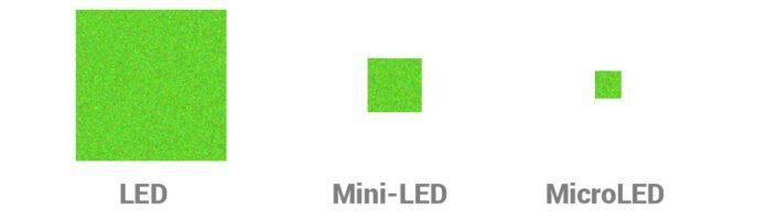 As shown here (Source the-electronics)&nbsp - What is Mini-LED and how it compares against OLED?