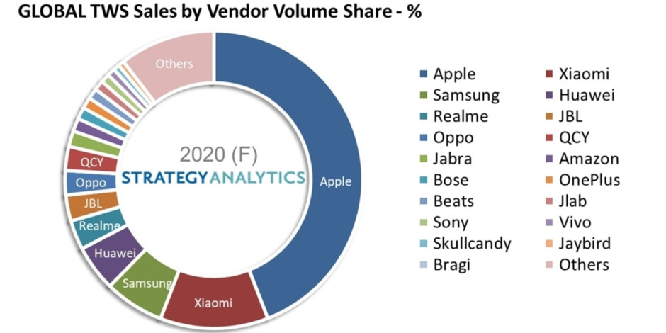 Apple dominated the TWS Bluetooth headset market last year - Apple's AirPods held sway over all competitors in the TWS Bluetooth Headset market