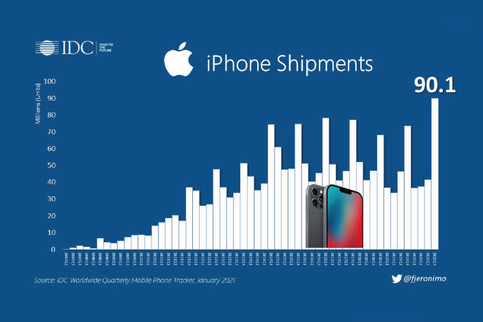 iPhone 12 5G supercycle leads to historic quarter for Apple; Huawei collapses in Q4 2020