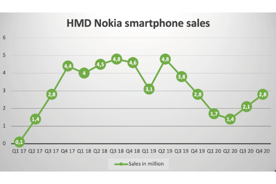 Here's how many Nokia phones HMD Global shipped in Q4