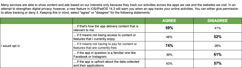 Survey suggests Facebook knows exactly what to do to counter Apple's new privacy feature