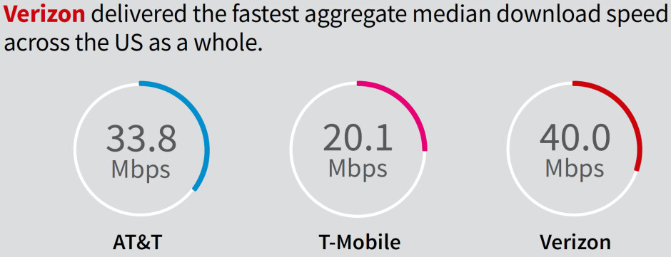 """A more rigorous network testing that includes rural areas puts Verizon on top""""&nbsp - Verizon, T-Mobile, and AT&T 'fastest' 5G network coverage expansion plans for 2021"""