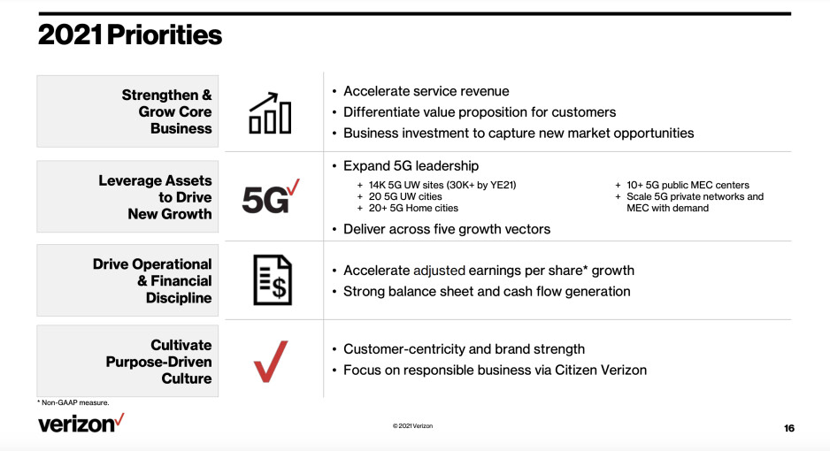 Verizon's ambitious 2021 5G network goals - Verizon, T-Mobile, and AT&T 'fastest' 5G network coverage expansion plans for 2021