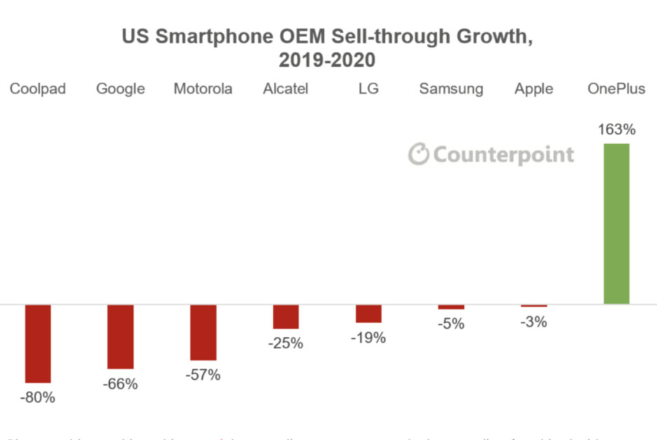 OnePlus was the only brand that grew in the US last year