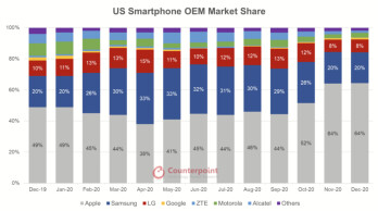 Apple iPhone hits record US market share as flagship demand grows