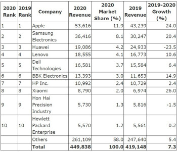 Top ten semiconductor chip manufacturers for 2020 - Apple, Samsung, and Huawei were the top three buyers of semiconductor chips last year