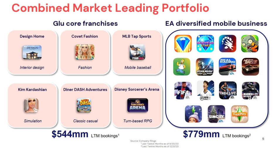 EA and GLU will be a formidable video and mobile games company if the $2.1 billion acquisition is approved - EA's big acquisition shakes up the mobile game industry