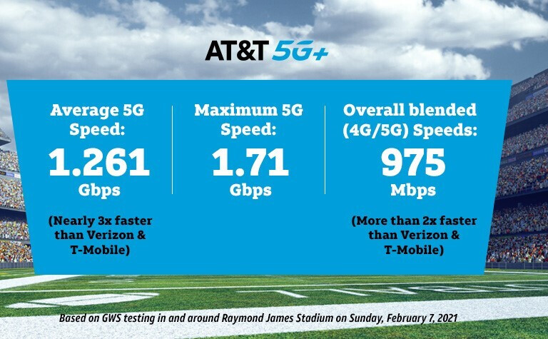 AT&T 5G delivered a peak download data speed of 1.71Gbps according to GWS - AT&T says it delivered MVP caliber 5G speeds during Super Bowl 55