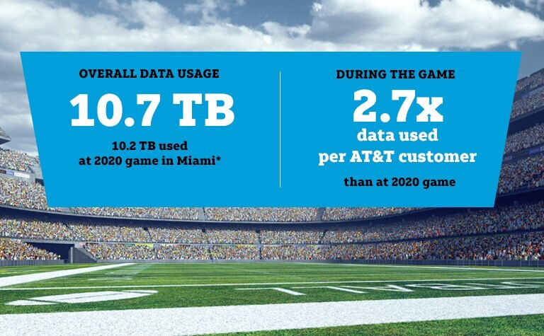 AT&T subscribers used more data during this year's Super Bowl - AT&T says it delivered MVP caliber 5G speeds during Super Bowl 55