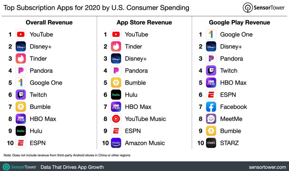 Top grossing non-game subscription apps in the U.S. last year - Top grossing non-gaming apps in the U.S. last year included Pandora, Disney+, and YouTube