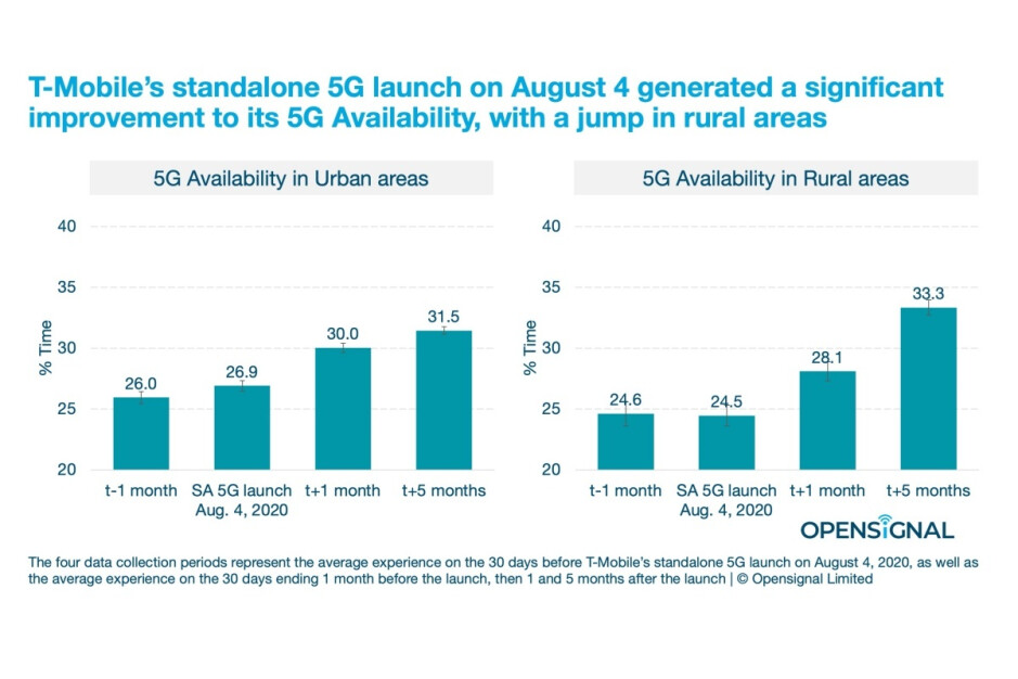 This is why T-Mobile made such great 5G availability progress in 2020