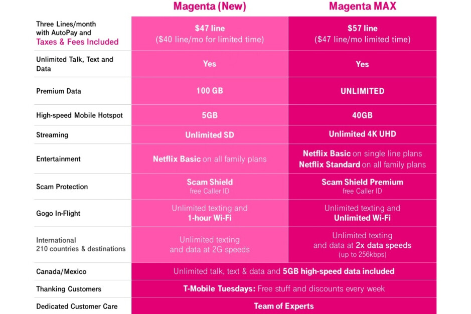 T-Mobile blows Verizon out of the water with a new maxed-out 5G plan