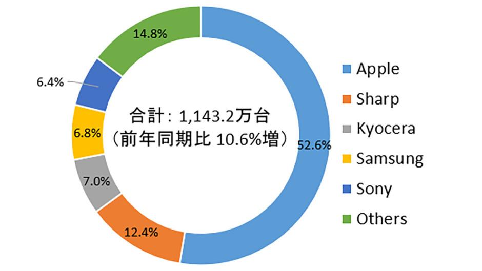 Apple claims half of Japan's phone sales