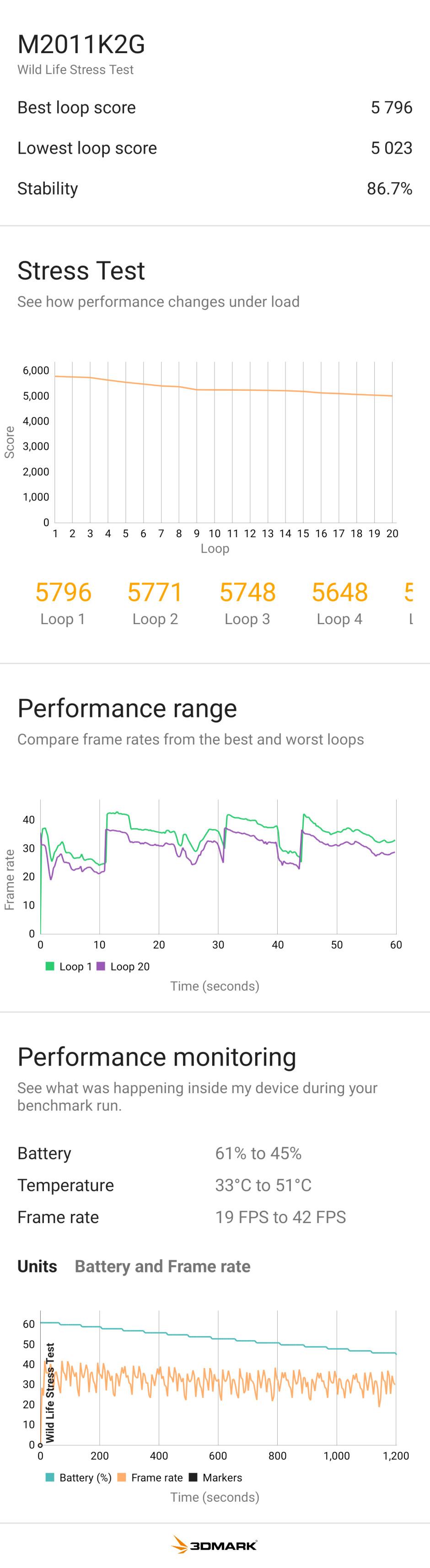 Xiaomi Mi 11 with Snadpragon 888 - PhoneArena Performance Benchmark Test Results