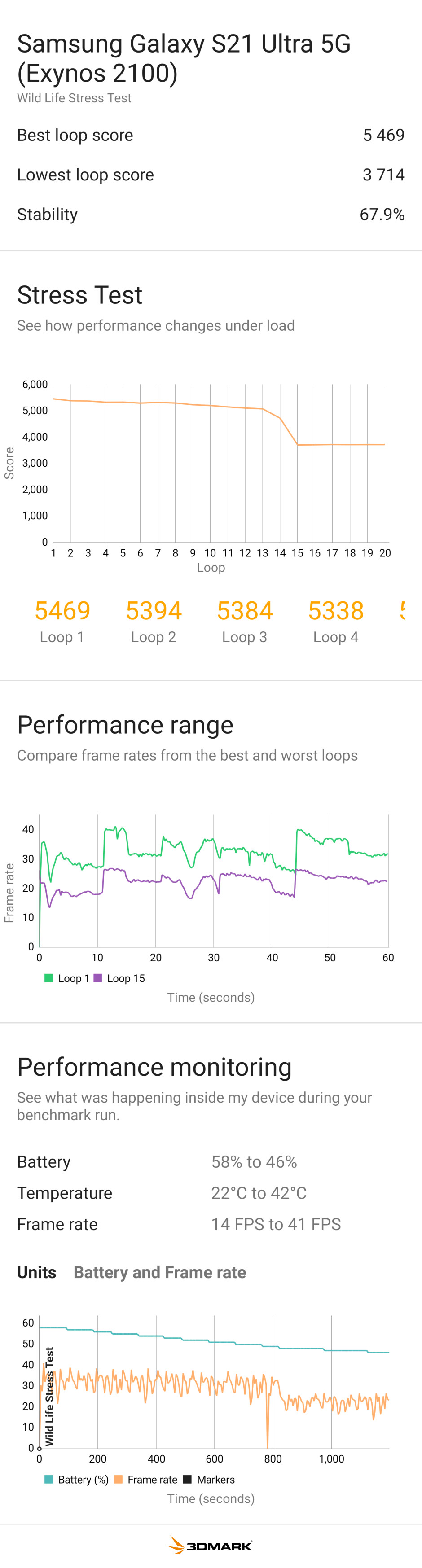 Galaxy S21 Ultra with Exynos 2100 - PhoneArena Performance Benchmark Test Results