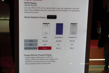 Compared to an AMOLED display and the LCD on the iPhone, LG's Nova has a brighter maximum screen