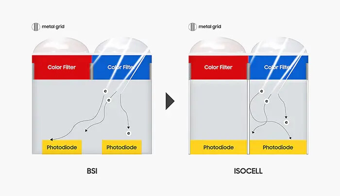 From Conventional BSI to ISOCELL - Samsung introduces ISOCELL 2.0 for new killer cameras
