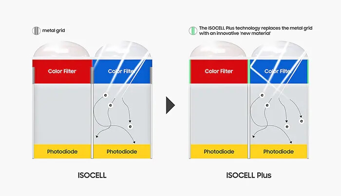 From ISOCELL to ISOCELL Plus - Samsung introduces ISOCELL 2.0 for new killer cameras