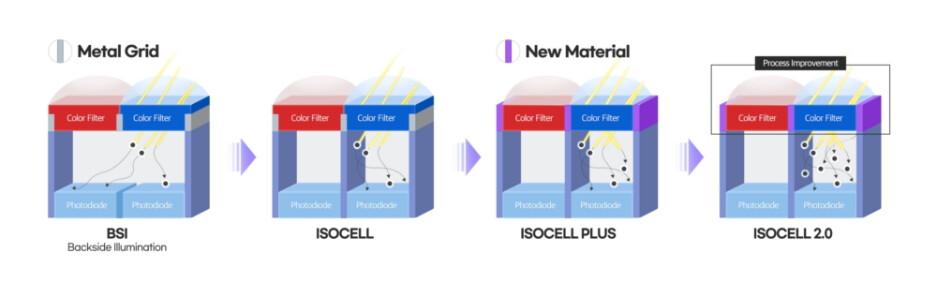 Sensor Evolution Recap - Samsung introduces ISOCELL 2.0 for new killer cameras