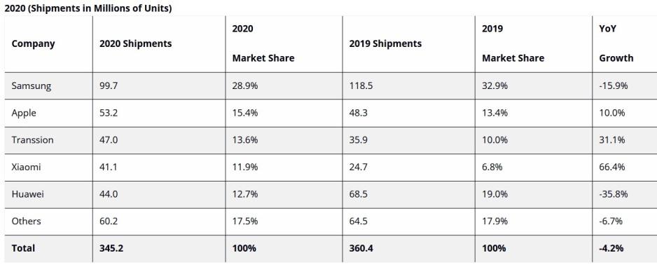 Samsung was the top smartphone brand in the EMEA during 2020 - Xiaomi's market share soared last year in the EMEA region while Huawei's slice of the pie collapsed