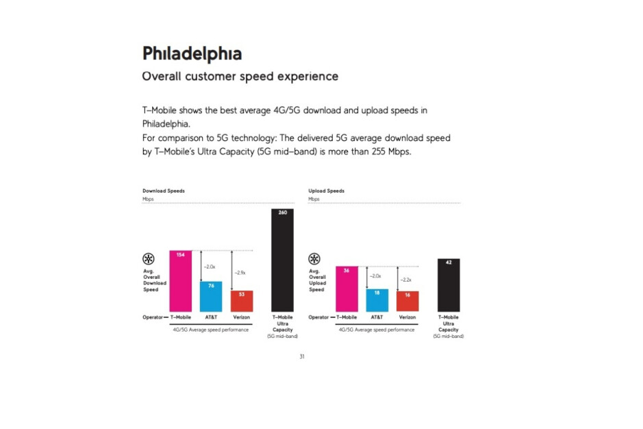 Fresh set of 4G and 5G speed tests highlights T-Mobile's supremacy over Verizon and AT&T
