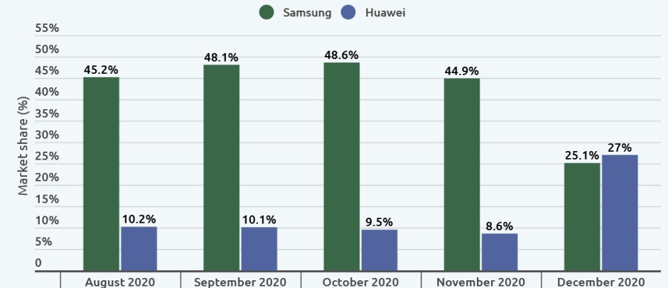 Huawei finally surpassed Samsung in the active 5G-ready market during December - Even with its problems, Huawei is the global leader in active 5G-ready devices