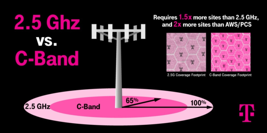 T-Mobile's 2.5GHz mid-band spectrum travels 1.5 times the distance as C-Band - T-Mobile believes that its triple layer cake will allow it to kick Verizon and AT&T's butt in 5G