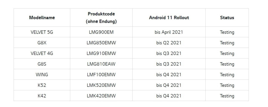 Android 11 update timeline announced for LG Velvet 5G, Wing, G8X, and more