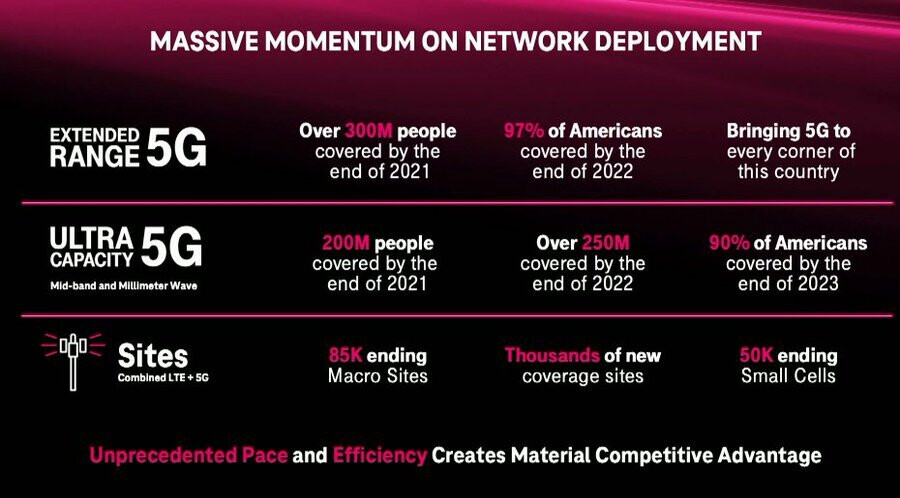 T-Mobile's faster 5G network will cover 90% of Americans by the end of 2023 - T-Mobile's fast 5G network coverage plans in 2021 get 'supercharged'... for 2023
