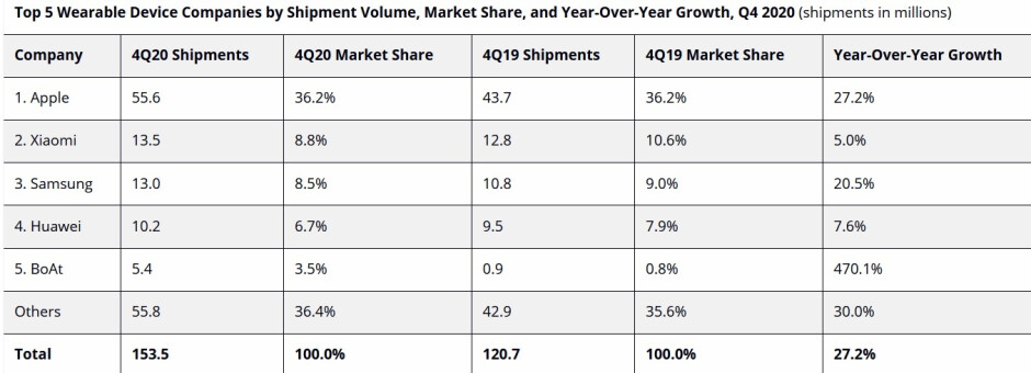 Apple delivered the most wearable devices globally during the fourth quarter of 2020 - Apple-Xiaomi are numbers one and two worldwide in the wearables market
