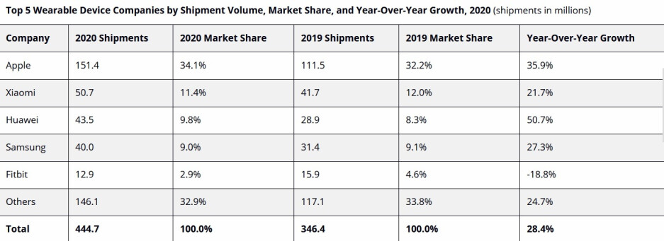 Apple also led all manufacturers in shipping wearables worldwide during 2020 - Apple-Xiaomi are numbers one and two worldwide in the wearables market