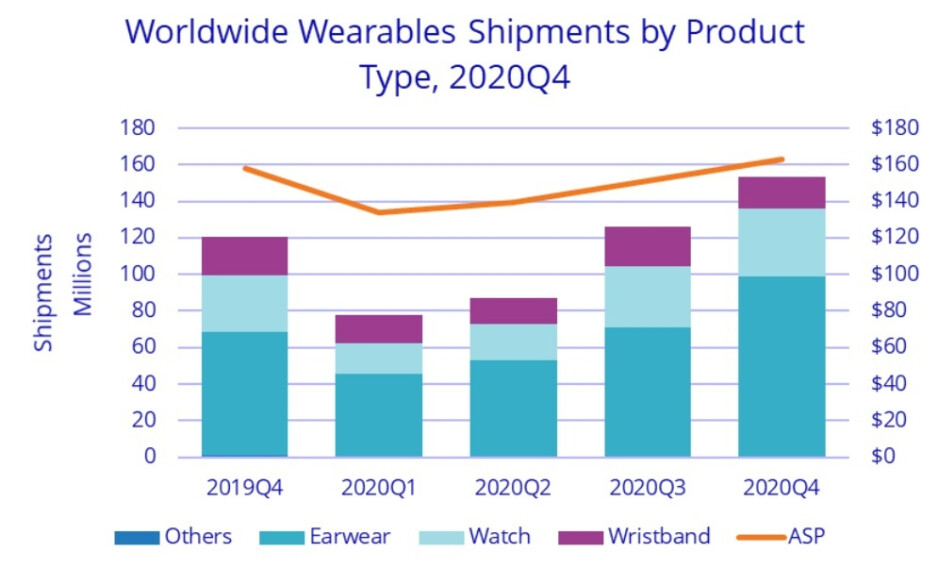 Earwear was the most delivered wearable device during the fourth quarter of 2020 - Apple-Xiaomi are numbers one and two worldwide in the wearables market