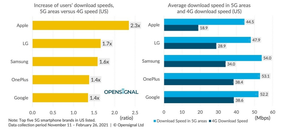 he Apple iPhone 12 series has the biggest jump in download data speed between 4G and 5G service - When it comes to 5G data speed, Android handsets beat out the Apple iPhone