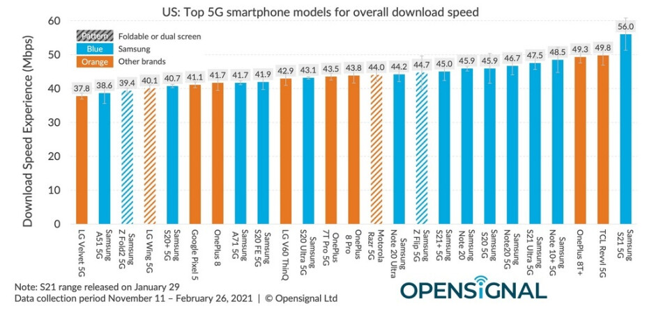 The Samsung Galaxy S21 5G is the fastest 5G phone in the U.S. - When it comes to 5G data speed, Android handsets beat out the Apple iPhone