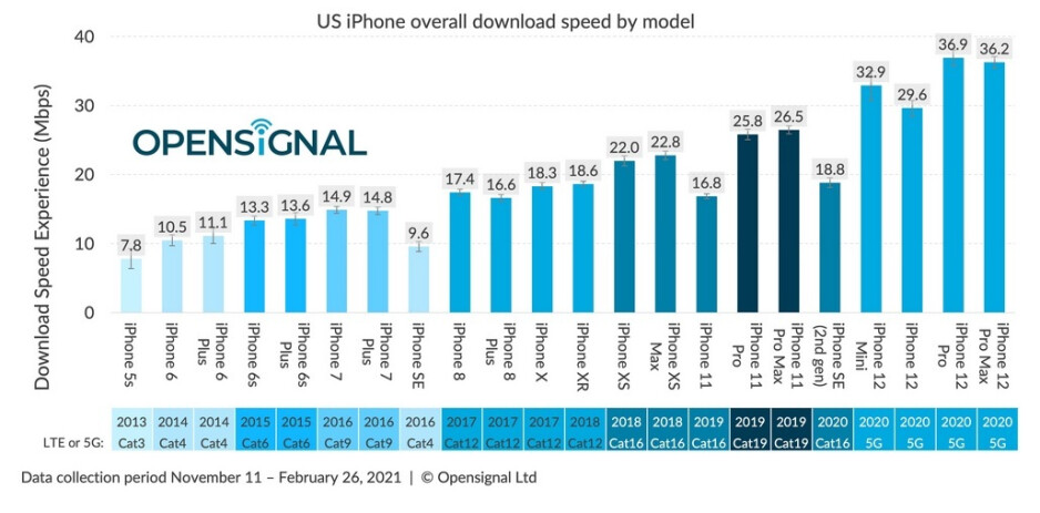 Apple iPhone data speeds have trended higher throughout the years - When it comes to 5G data speed, Android handsets beat out the Apple iPhone