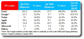 Android steals Symbian's Top Smartphone OS crown
