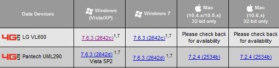 Mac support for the Verizon Pantech UML290 4G LTE USB modem