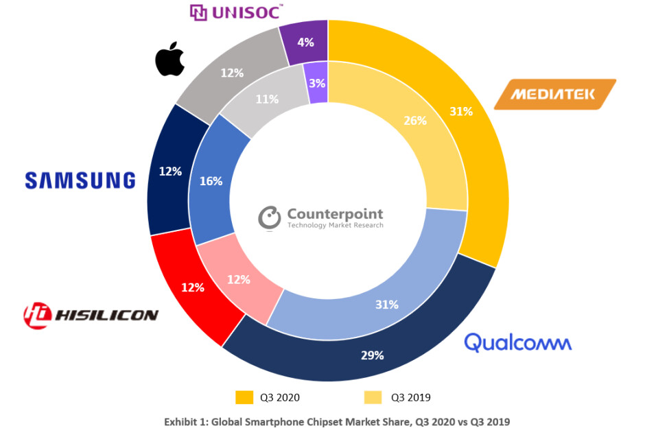 Global smartphone chip market 2020 vs. 2019 (image courtesy - Counterpoint Research) - MediaTek dethrones Qualcomm to become world's biggest smartphone chipset vendor