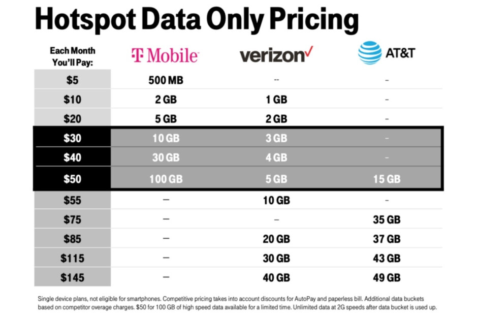 Even with 100GB downgraded to 50GB, that's still pretty great value for your money compared to the competition - One of T-Mobile's greatest 5G plans has been downgraded, and (some) customers are livid