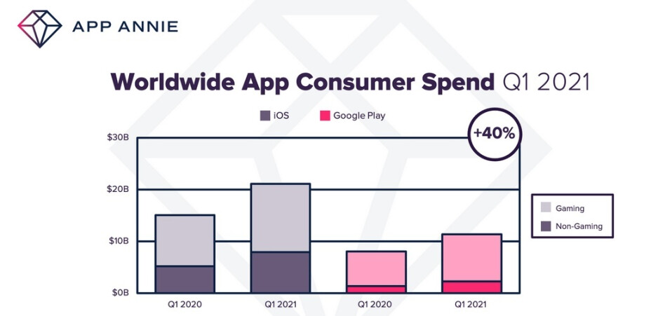 Consumer spending on apps worldwide rose 40% year-over-year in Q1 - Consumers spend 40% more on iOS and Android apps during Q1