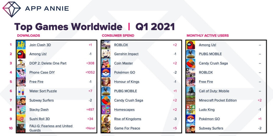 Top games downloaded globally during the first quarter this year - Consumers spend 40% more on iOS and Android apps during Q1