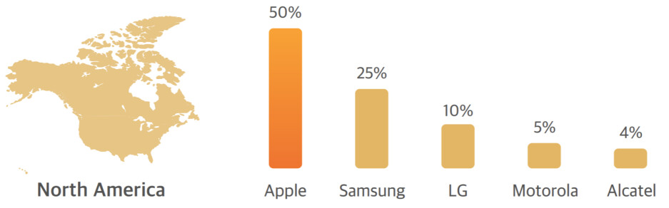 North American phone brands market share in 2020 - Who will take LG's market share in the US?
