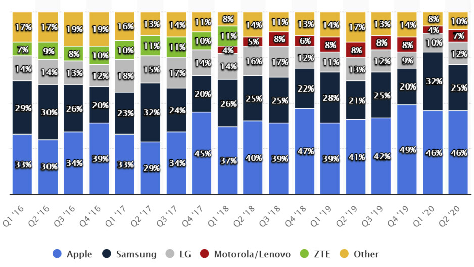 US phone market share by brands 2016-2020 - Who will take LG's market share in the US?