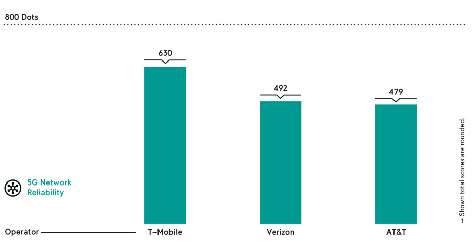 T-Mobile 5G network reliability score - T-Mobile declared the most reliable 5G network