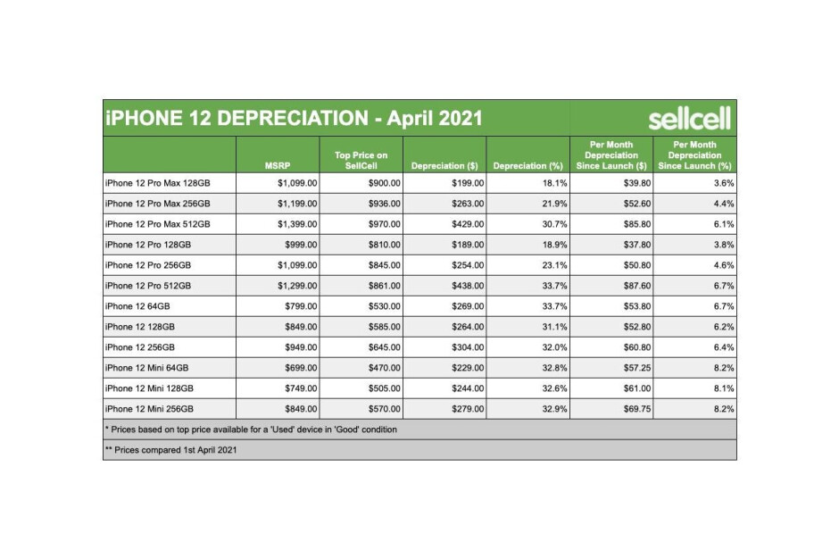 iPhone 12 series trade-in value depreciation - Samsung Galaxy S21 series losing its trade-in value like nobody's business: report