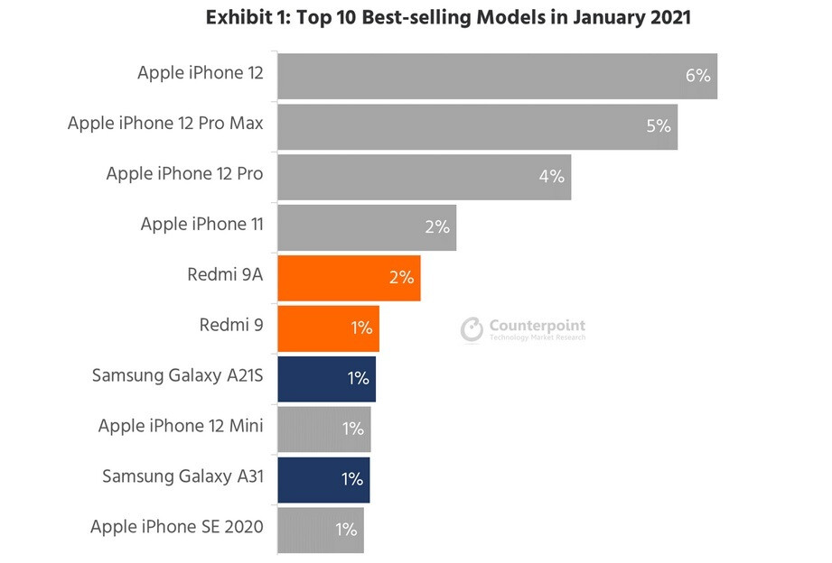 Six of the top ten smartphones based on sales during January were iPhone models - Led by its 5G models, the Apple iPhone dominated the list of top selling handsets in January